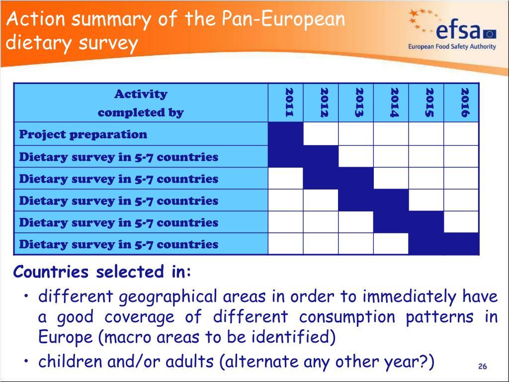 Action summary of the Pan-European dietary survey