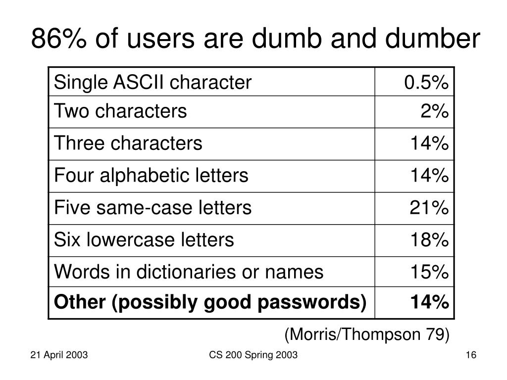 86% of users are dumb and dumber