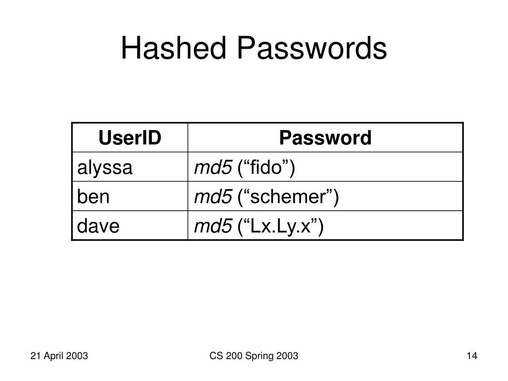 Hashed Passwords