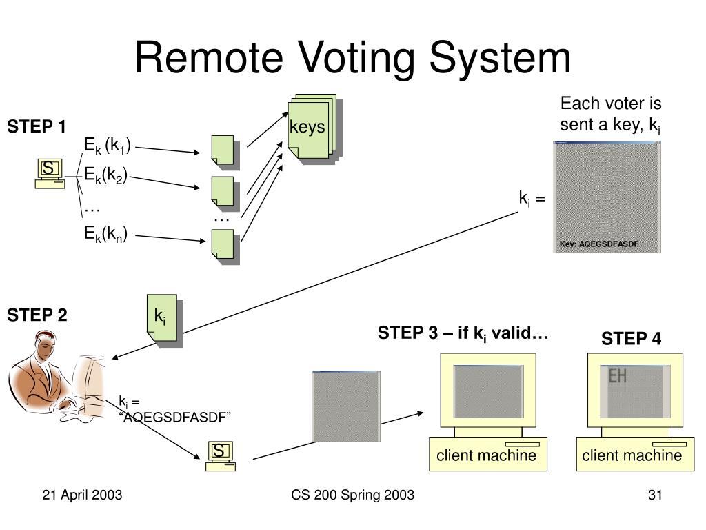 Remote Voting System