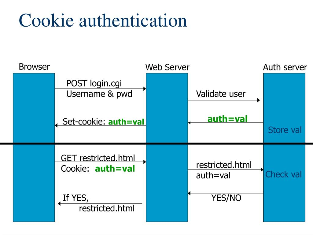 Cookie authentication
