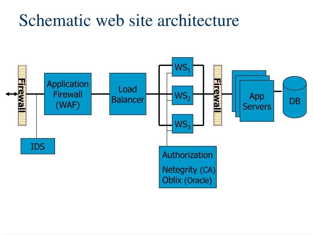 Schematic web site architecture