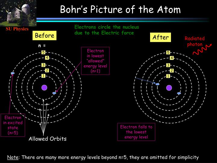 Bohr's Picture of the Atom