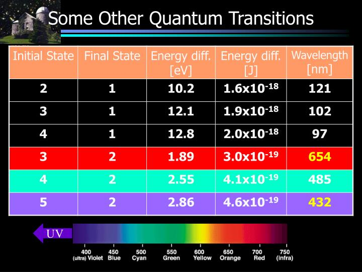 Some Other Quantum Transitions