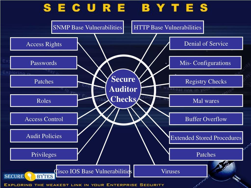 SNMP Base Vulnerabilities