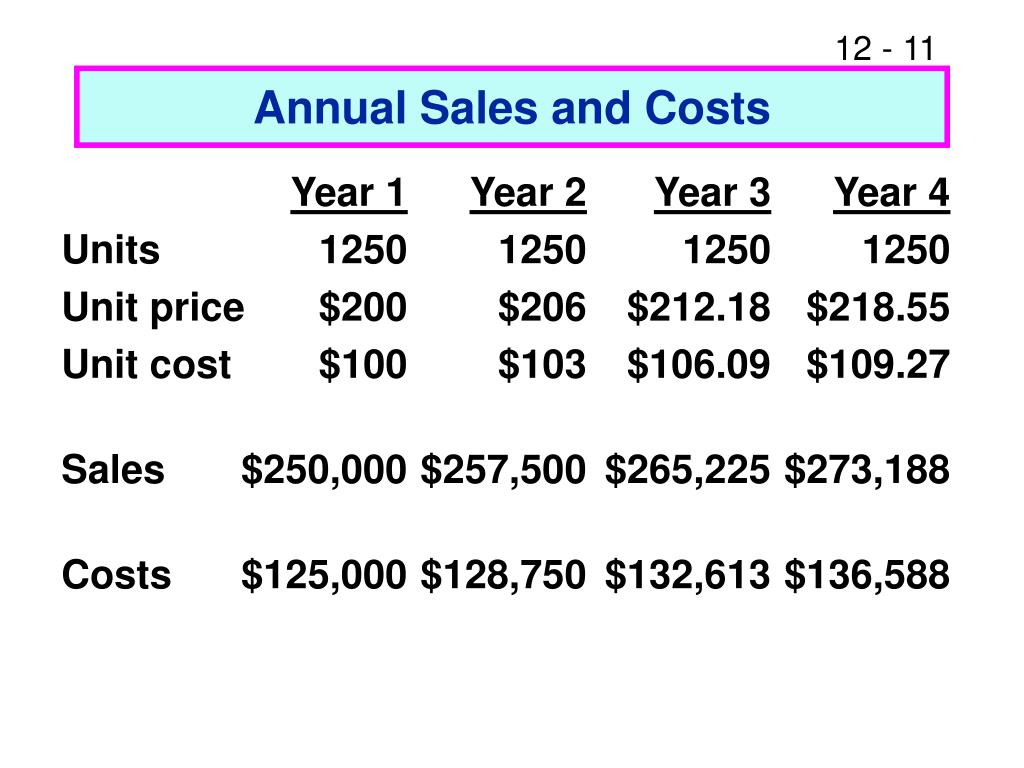 Annual Sales and Costs