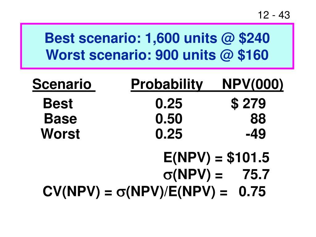 Best scenario: 1,600 units @ $240