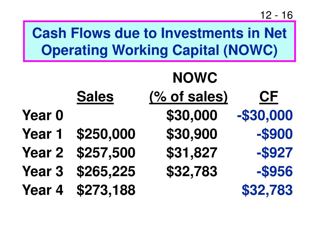 Cash Flows due to Investments in Net Operating Working Capital (NOWC)
