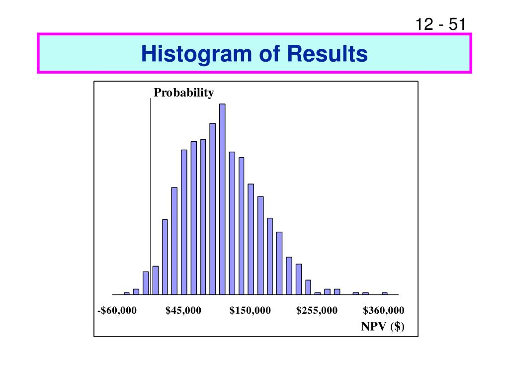 Histogram of Results