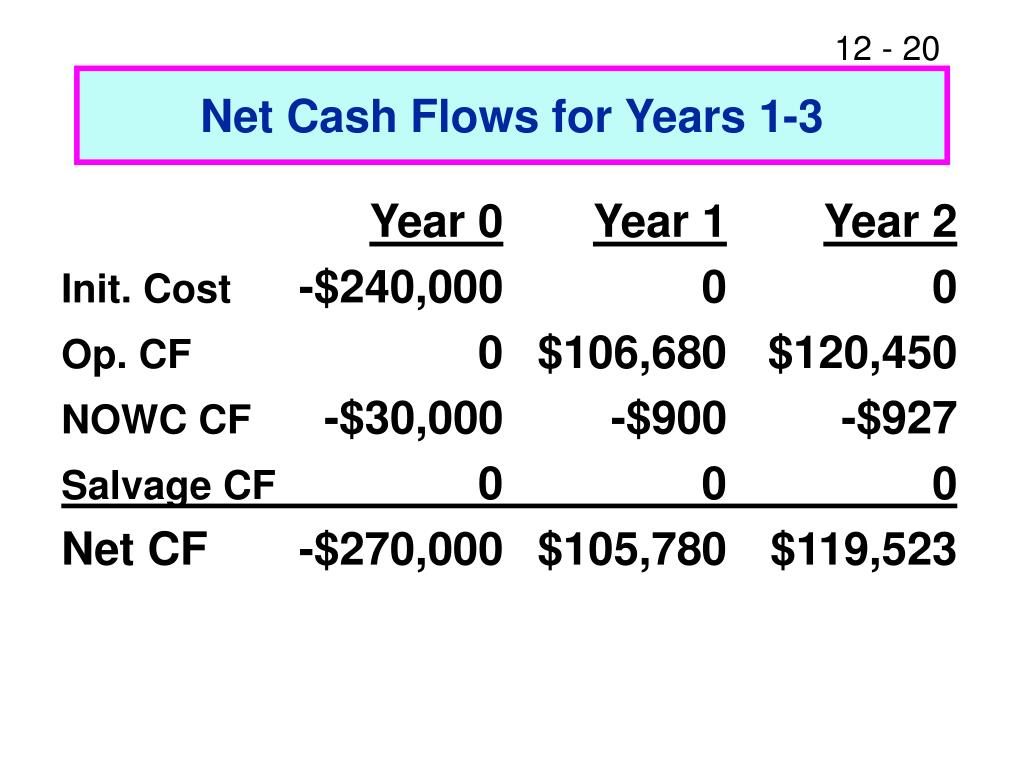 Net Cash Flows for Years 1-3