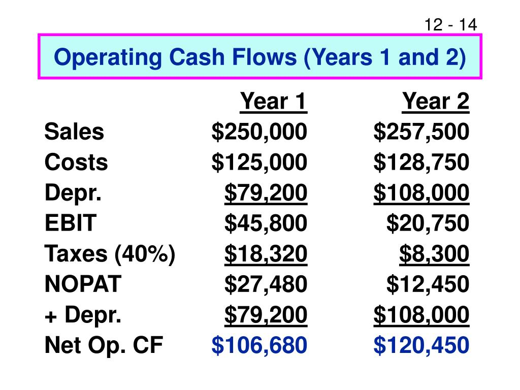 Operating Cash Flows (Years 1 and 2)