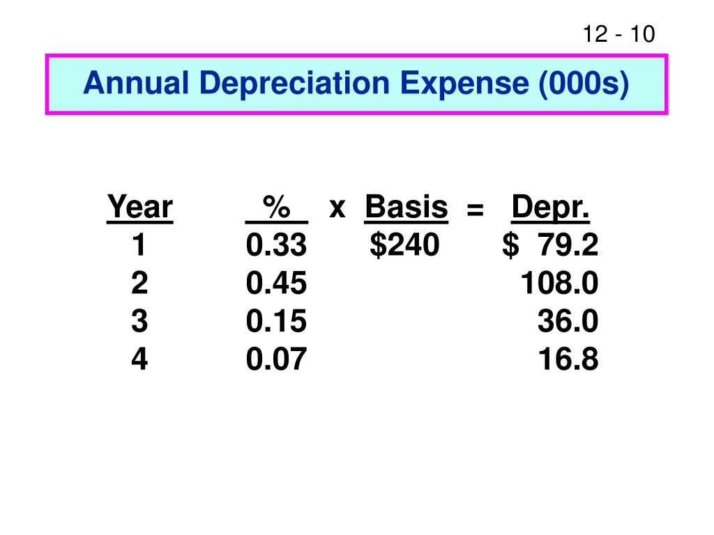 Annual Depreciation Expense (000s)