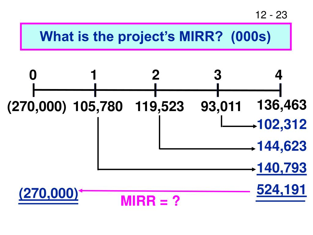 What is the project's MIRR?  (000s)