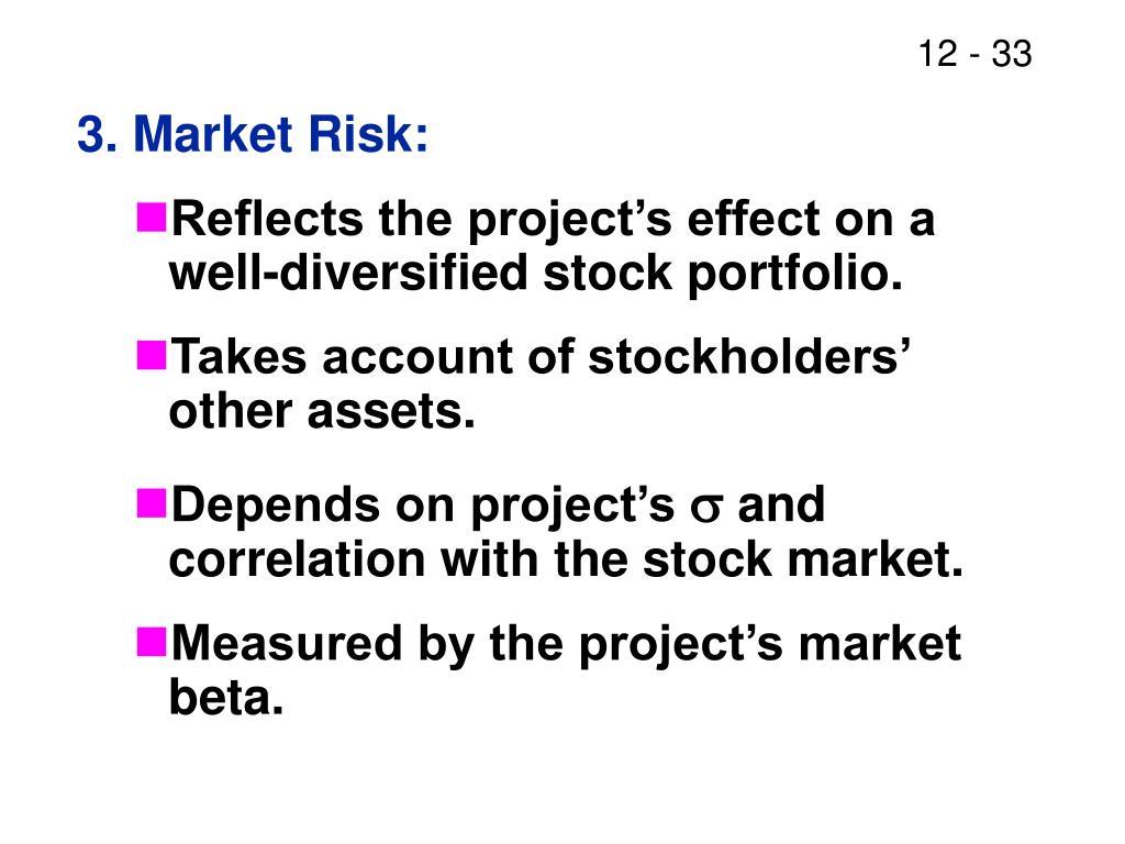 3. Market Risk: