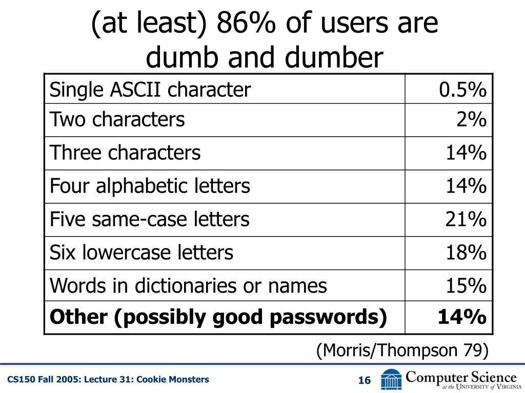 (at least) 86% of users are