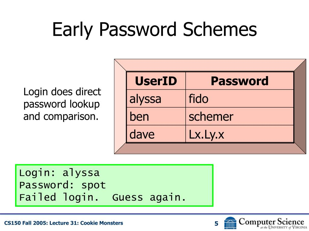Early Password Schemes