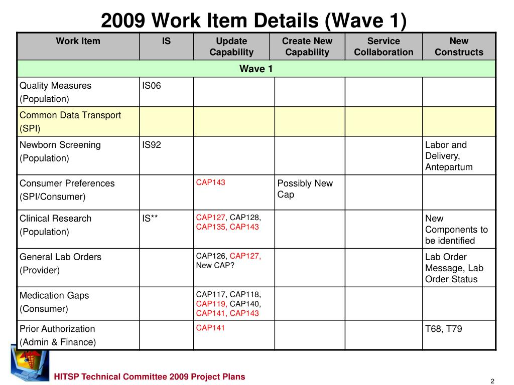 2009 Work Item Details (Wave 1)