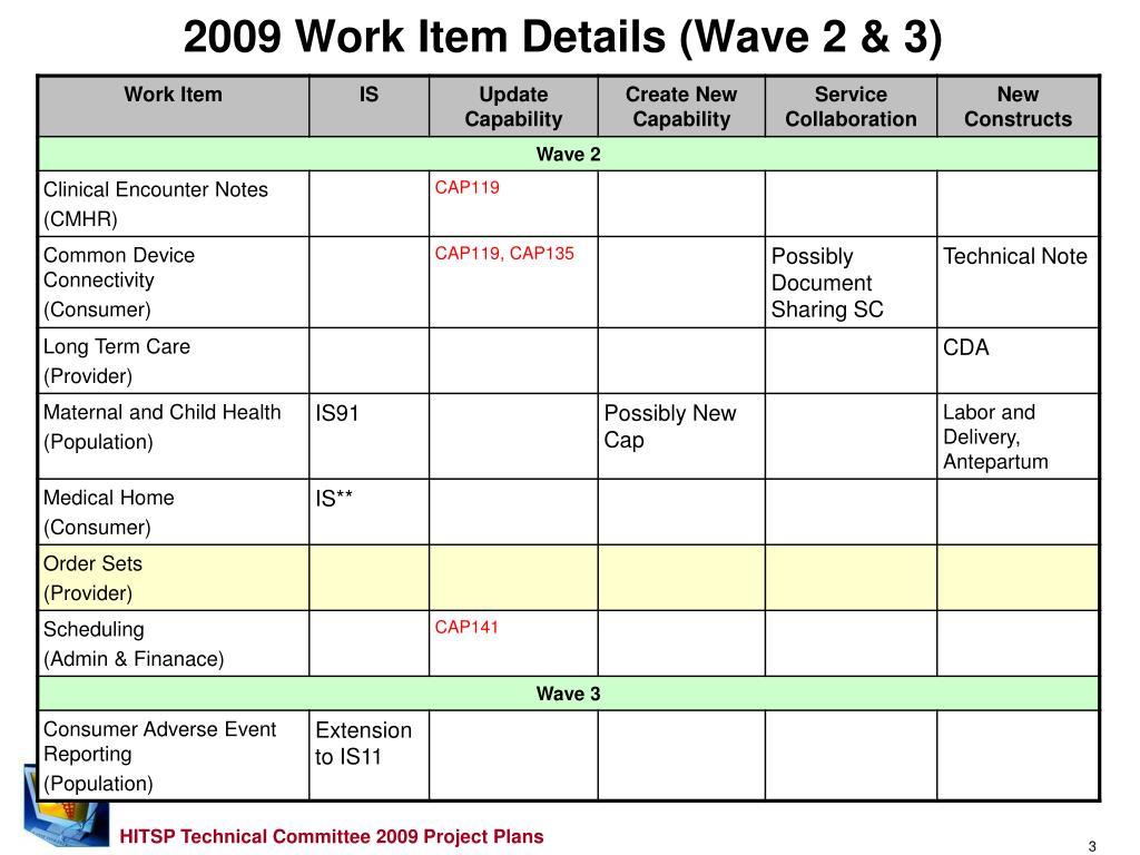 2009 Work Item Details (Wave 2 & 3)