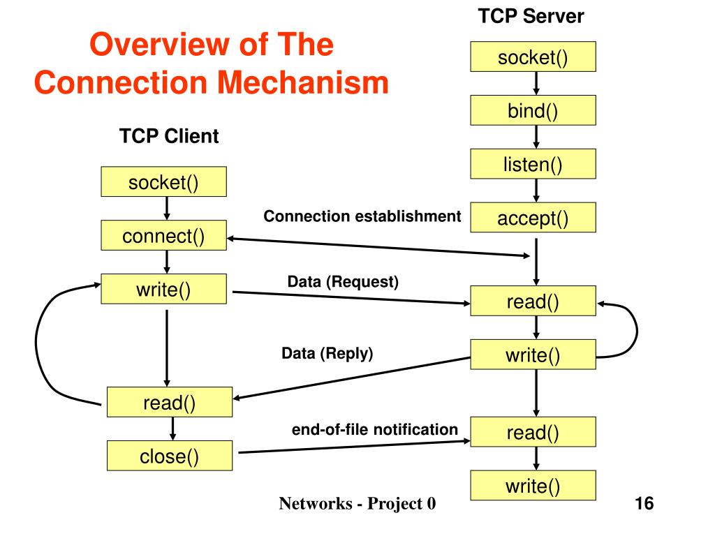 TCP Server