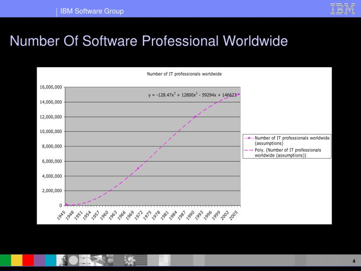 Number Of Software Professional Worldwide