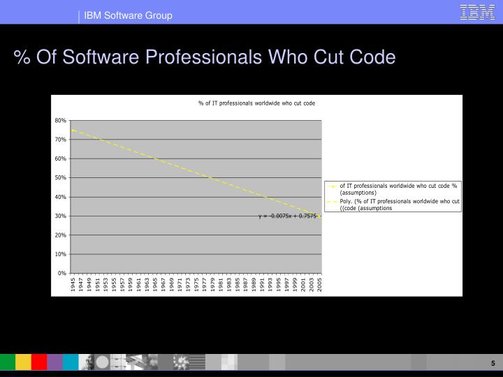 % Of Software Professionals Who Cut Code