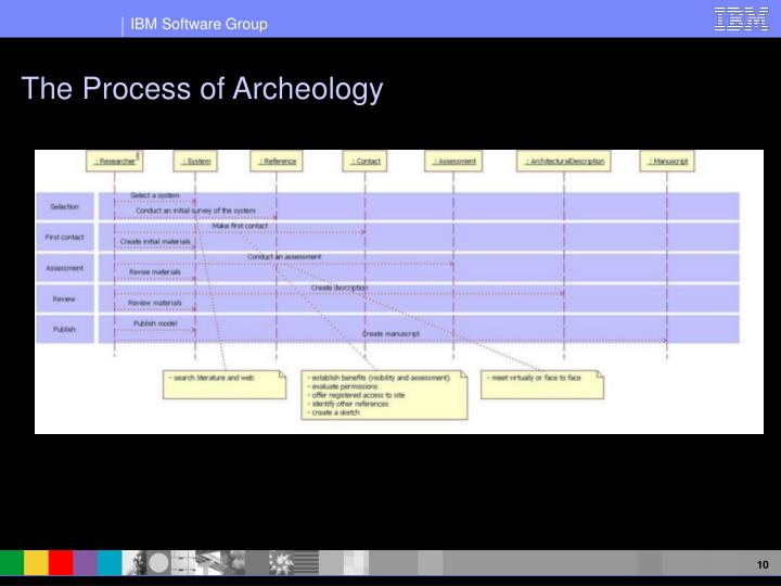 The Process of Archeology