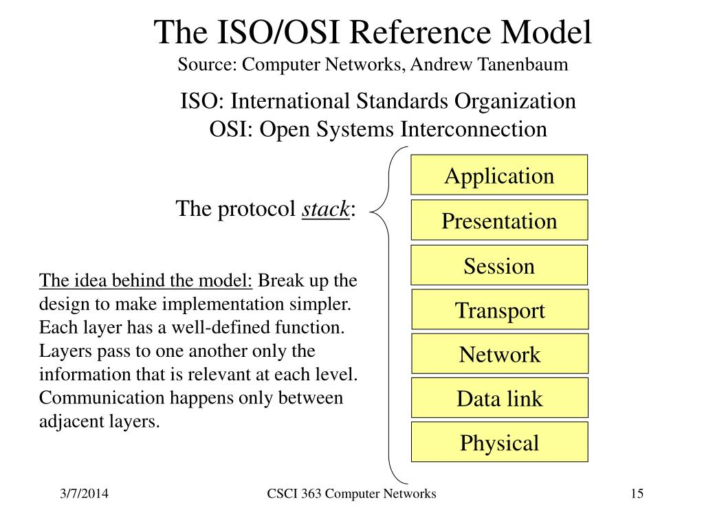 The ISO/OSI Reference Model