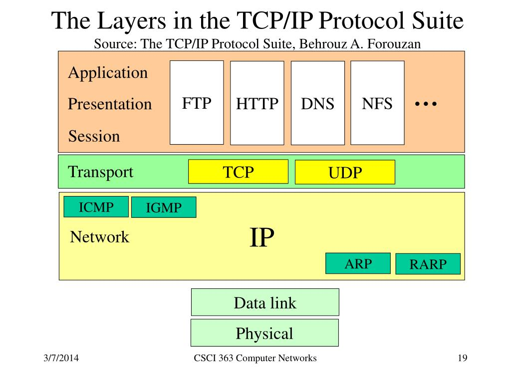 The Layers in the TCP/IP Protocol Suite