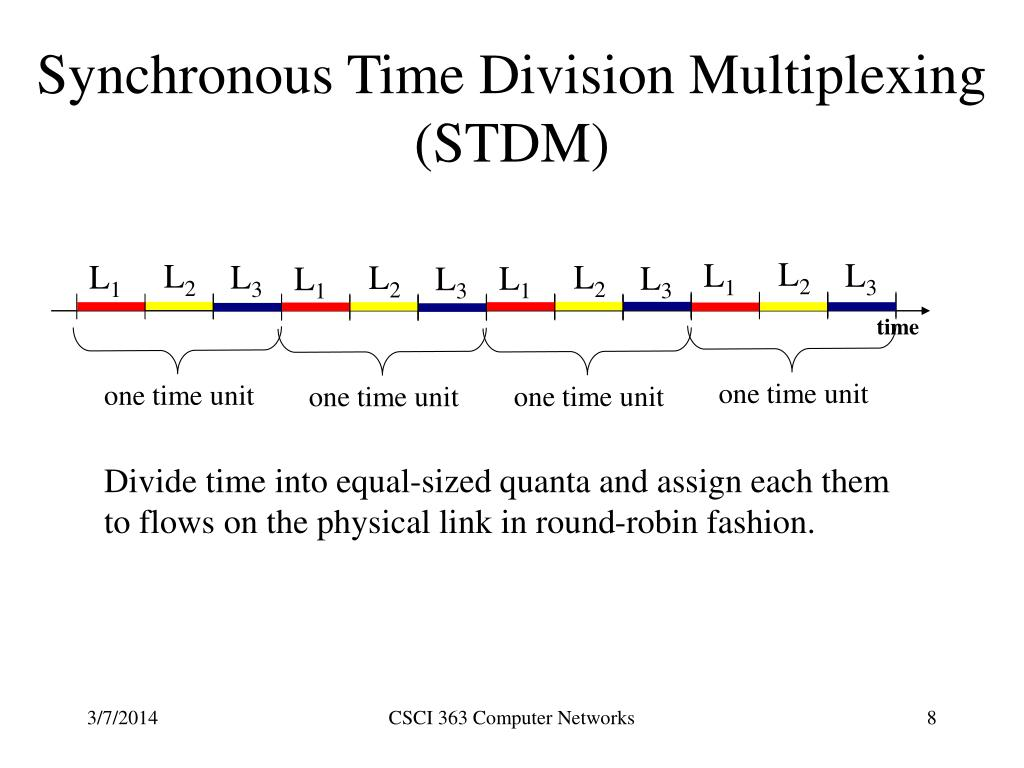 Synchronous Time Division Multiplexing (STDM)