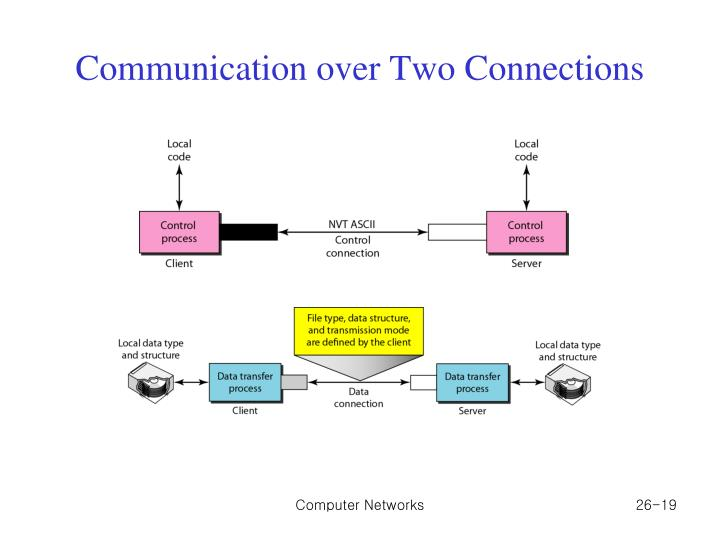 Communication over Two Connections