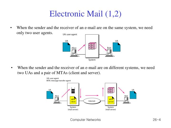 Electronic Mail (1,2)