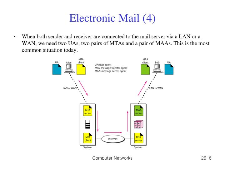 Electronic Mail (4)