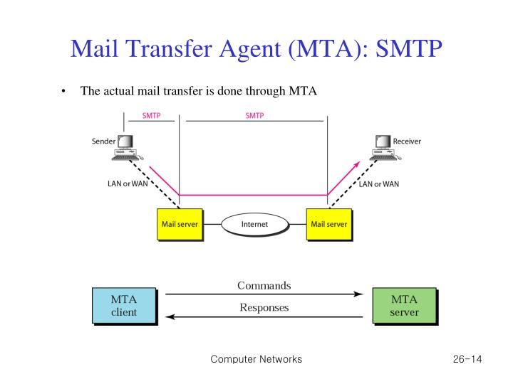 Mail Transfer Agent (MTA): SMTP