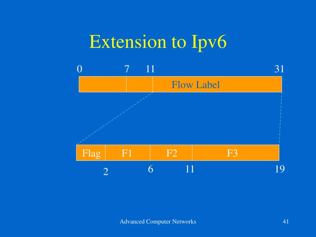 Extension to Ipv6