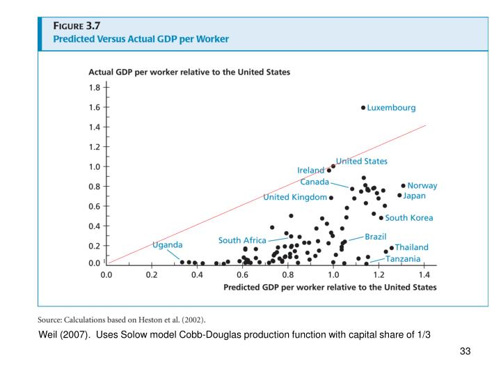 Weil (2007).  Uses Solow model Cobb-Douglas production function with capital share of 1/3