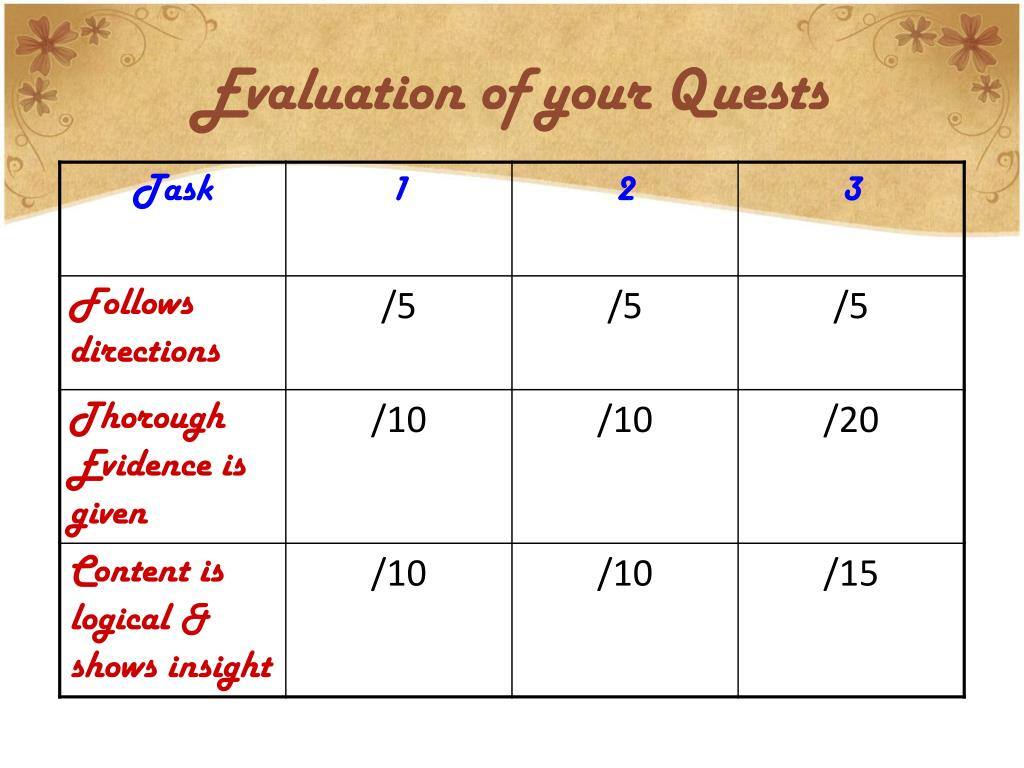 Evaluation of your Quests