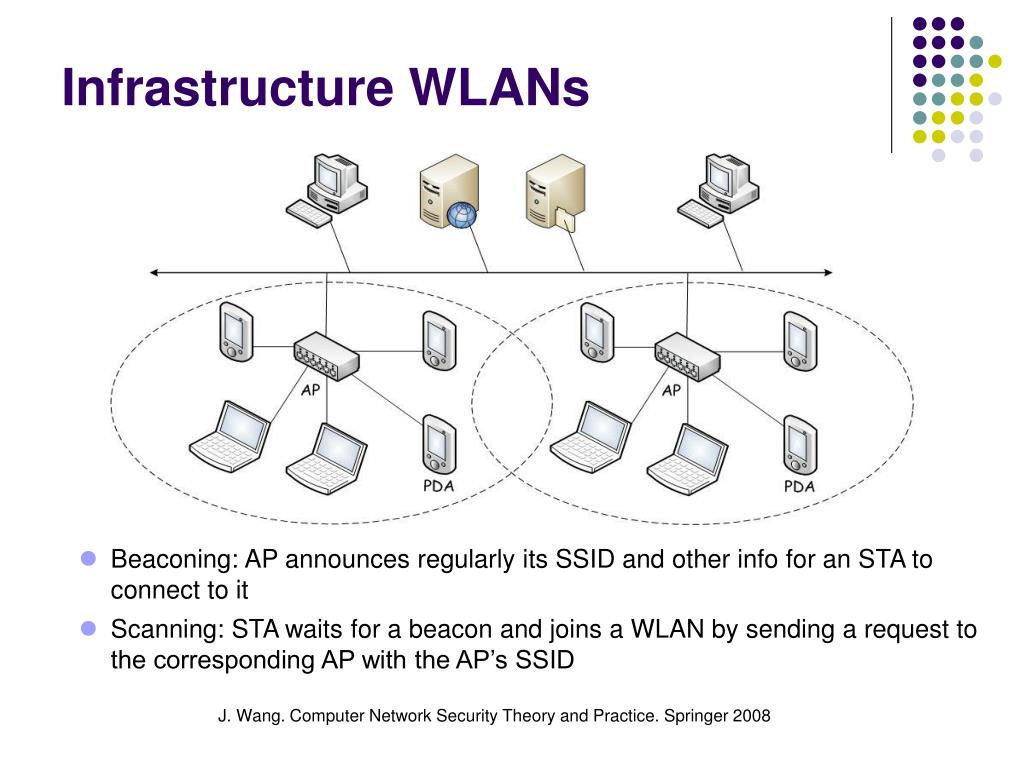 Infrastructure WLANs