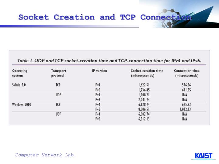 Socket Creation and TCP Connection