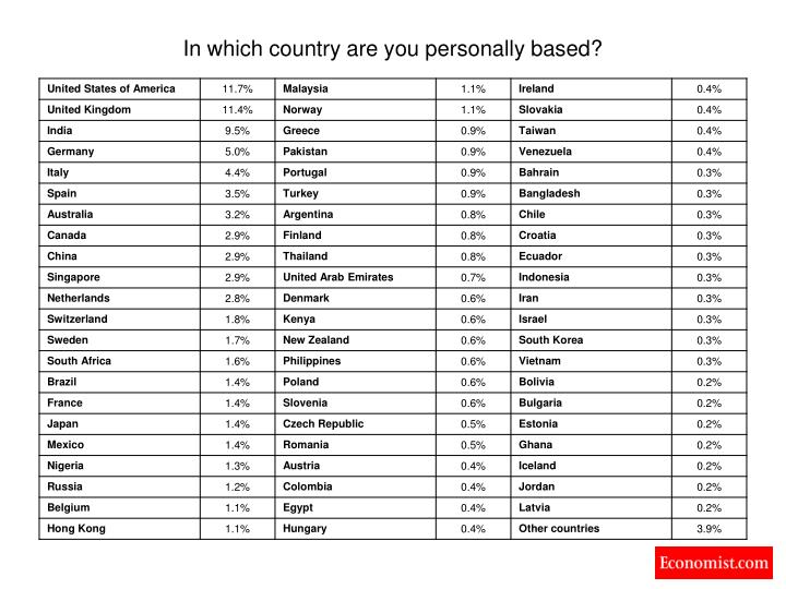 In which country are you personally based?