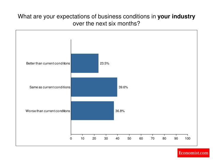 What are your expectations of business conditions in