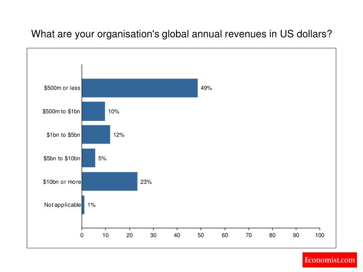 What are your organisation's global annual revenues in US dollars?