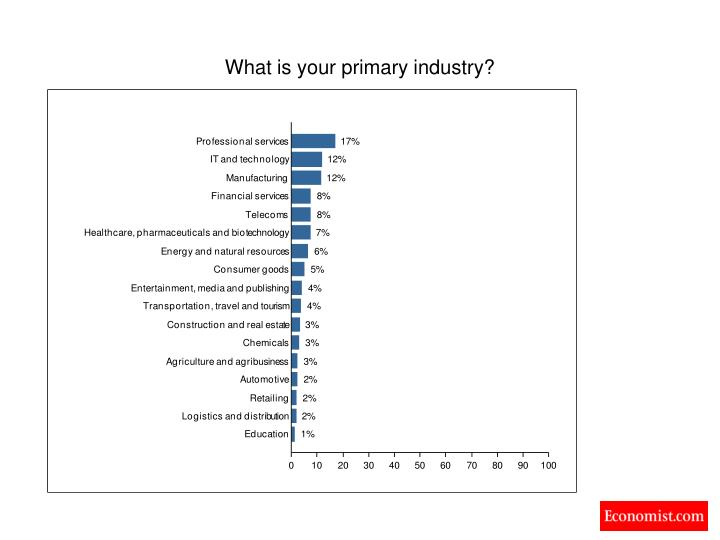What is your primary industry?