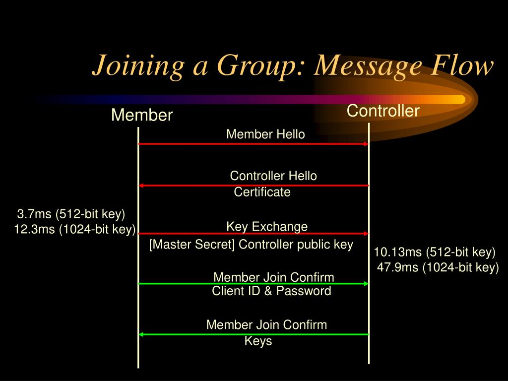 Joining a Group: Message Flow