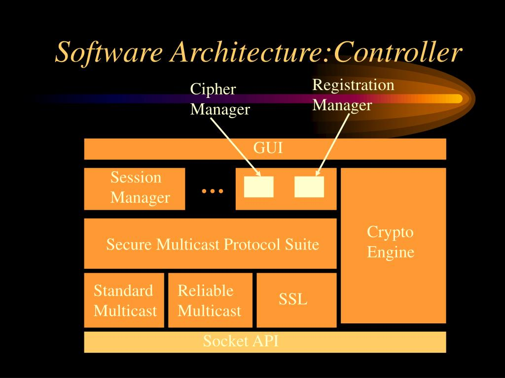 Software Architecture:Controller