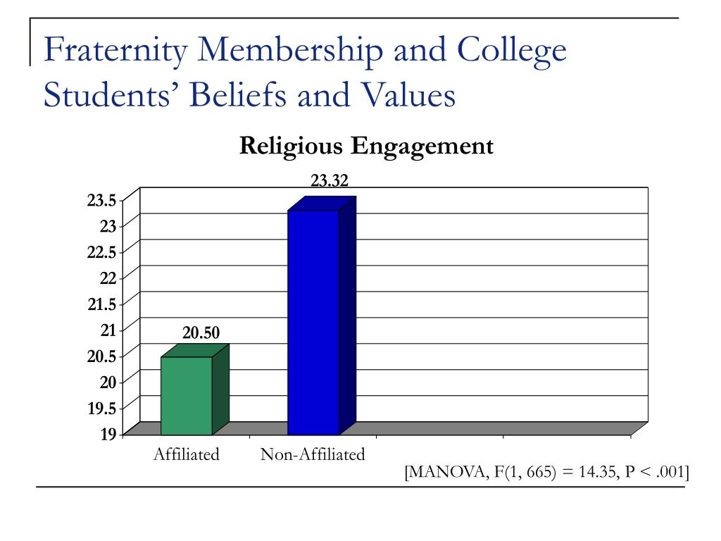Fraternity Membership and College Students' Beliefs and Values