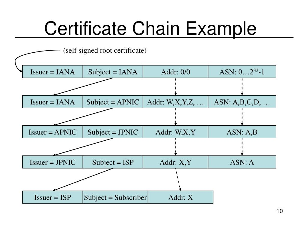 Certificate Chain Example