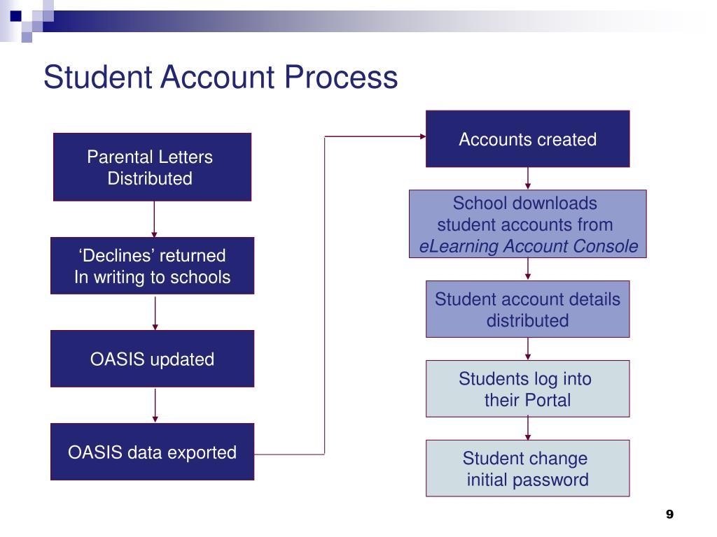 Student Account Process