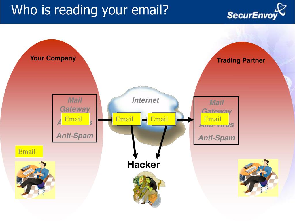 Who is reading your email?