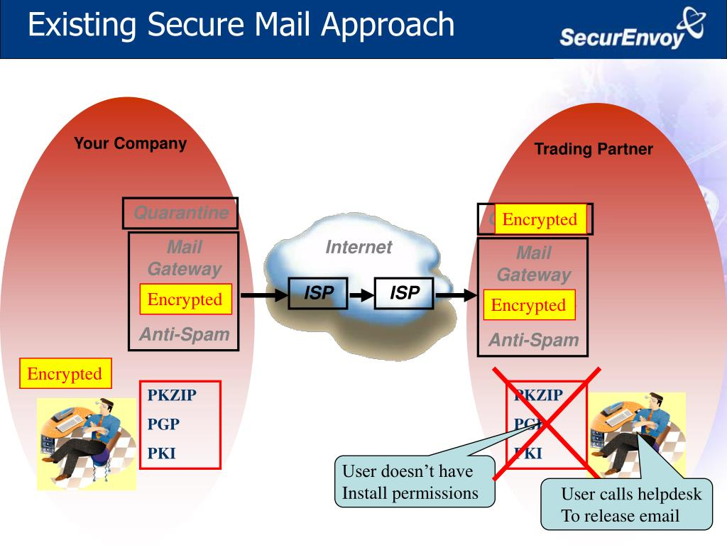 Existing Secure Mail Approach