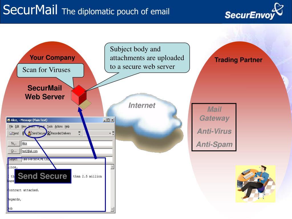 SecurMail